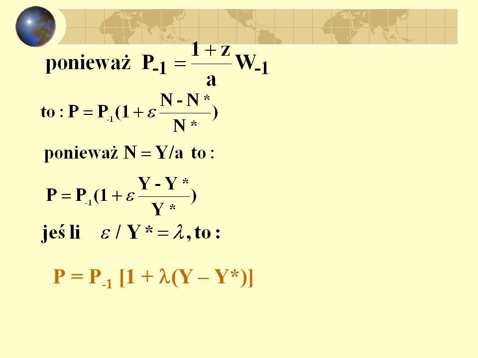 P = P-1 [1 + (Y – Y*)]